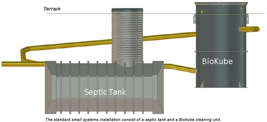 Sewage Water Treatment Plant for Industries